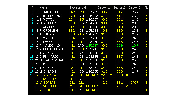 Classifica-finale-Gp-dUngheria-di-Formula-1