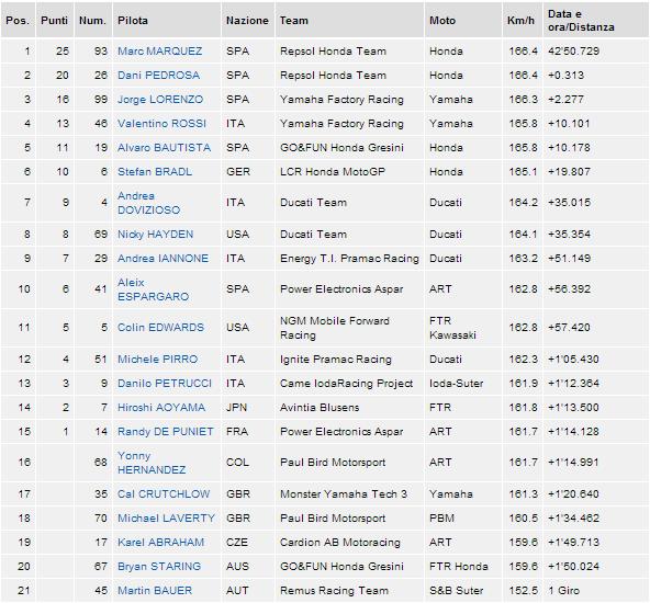 Classifica Brno 2013