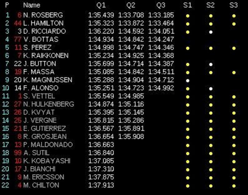 classifica-tempi-qualifiche-gp-bahrain-f1-2014-q3
