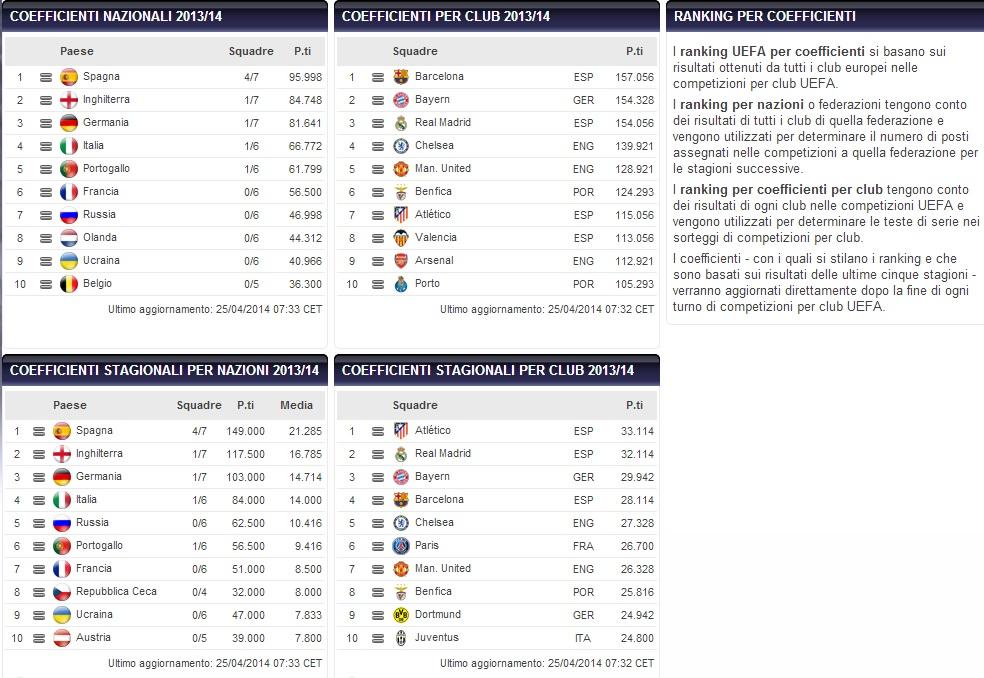 ranking uefa aprile 2014