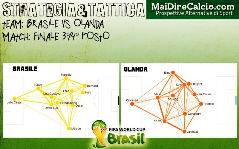 brasile-olandastrategia