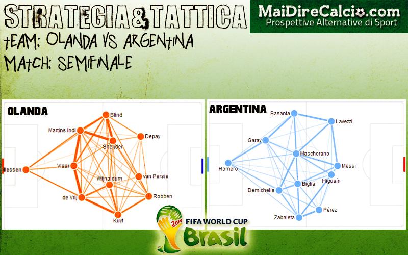 olanda-argentinastrategia