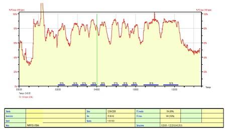 Qui invece i dati dell'attività cardiaca raccolti durante l'allenamento e analizzati dal preparatore atletico.