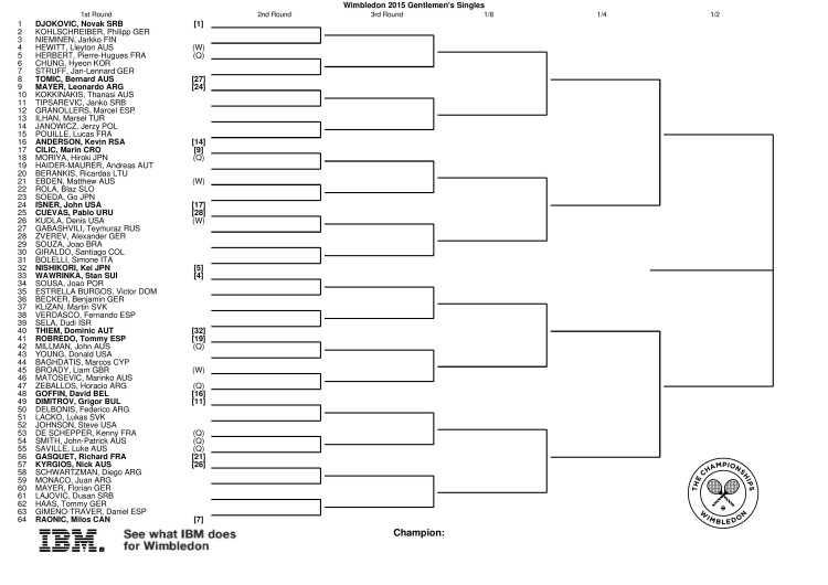 tabellone Wimbledon