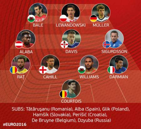 euro 2016 top 11