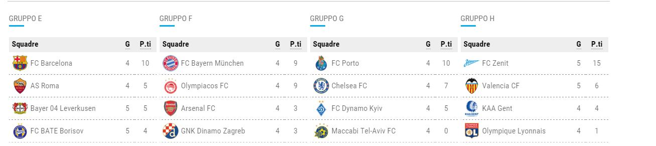 gironi champions