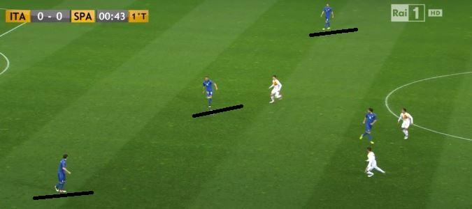 I tre difensori si allargano per effettuare il giro palla
