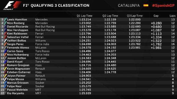 F1 Gp di Spagna: la griglia di partenza definitiva. Fonte: Twitter @F1