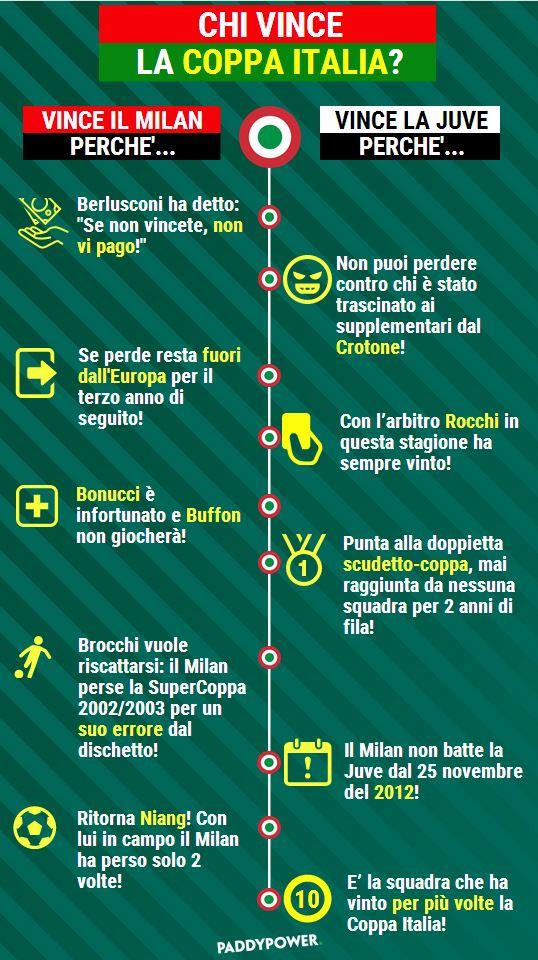 Milan-Juven Infografica PaddyPower
