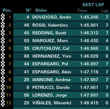 MotoGP, l'esito finale delle qualifiche di Assen - Fonte: Twitter @MarcoCaregnato
