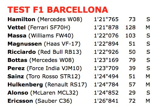 F1 test Barcellona 2017 day 1 - Fonte: Twitter @autosprintLIVE