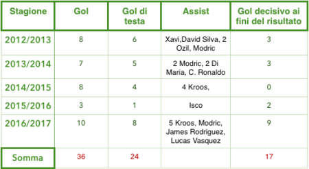 Numero di gol realizzati da Sergio Ramos