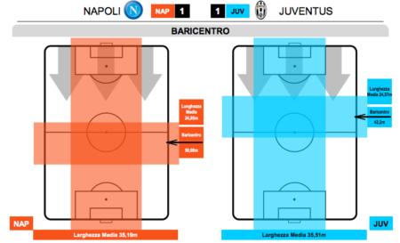baricentro Juventus e Napoli durante la gara