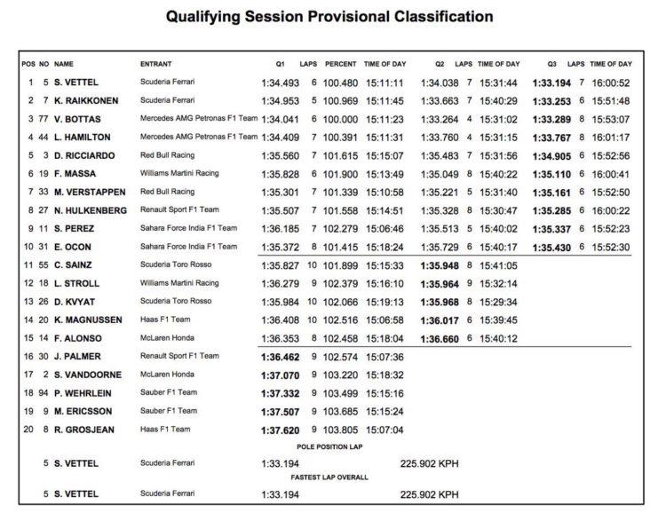 F1 risultati qualifiche gp Russia 2017