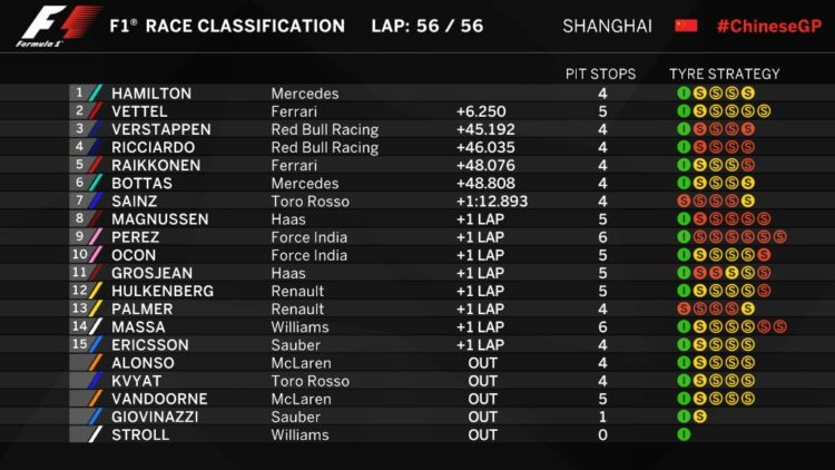 Formula 1, l'ordine di arrivo del Gp di Cina 2017