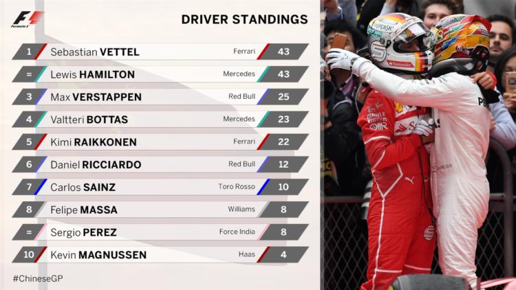 Formula 1, la classifica piloti dopo il Gp di Cina 2017