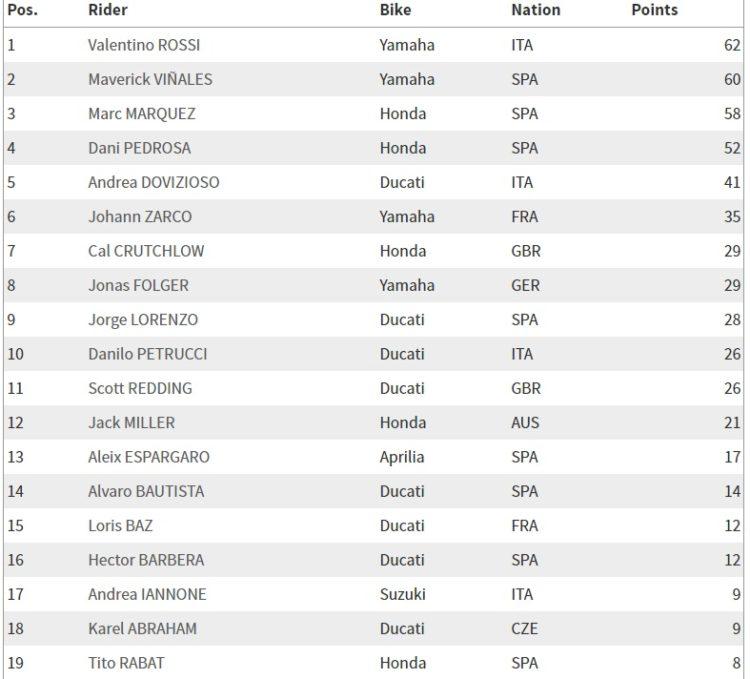 MotoGP-classifica-mondiale-dopo-gp-Spagna-2017