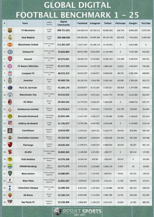 classifica social network