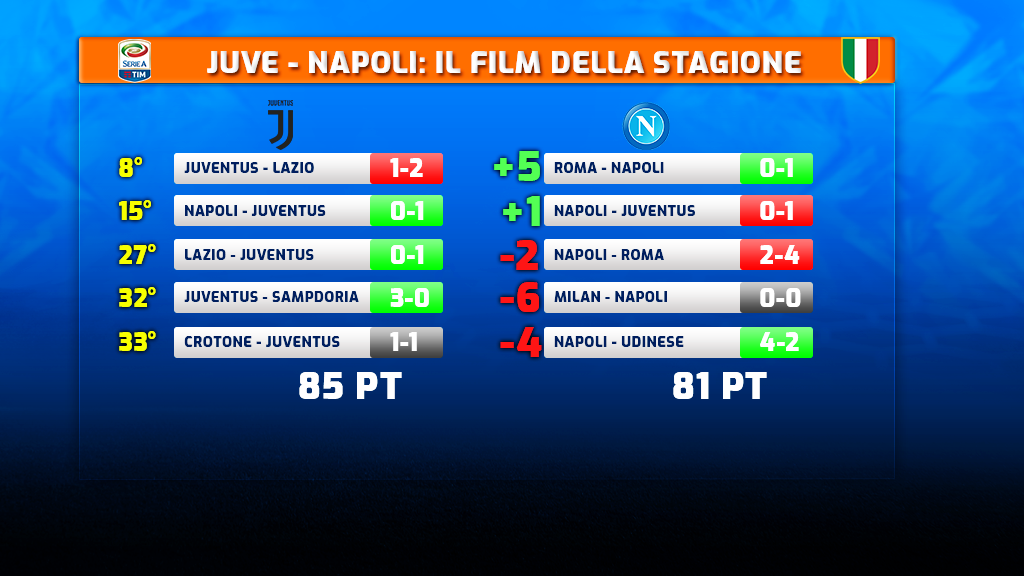Classifica Serie A, la Juve va KO: Napoli a -1